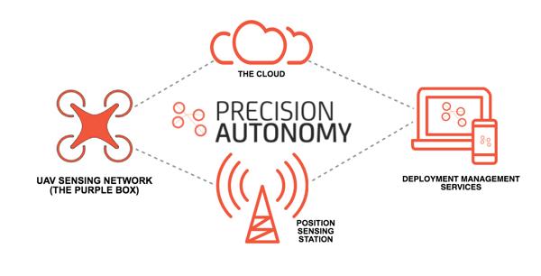 precision-autonomy-model